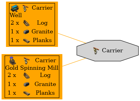 Graph for Carrier
