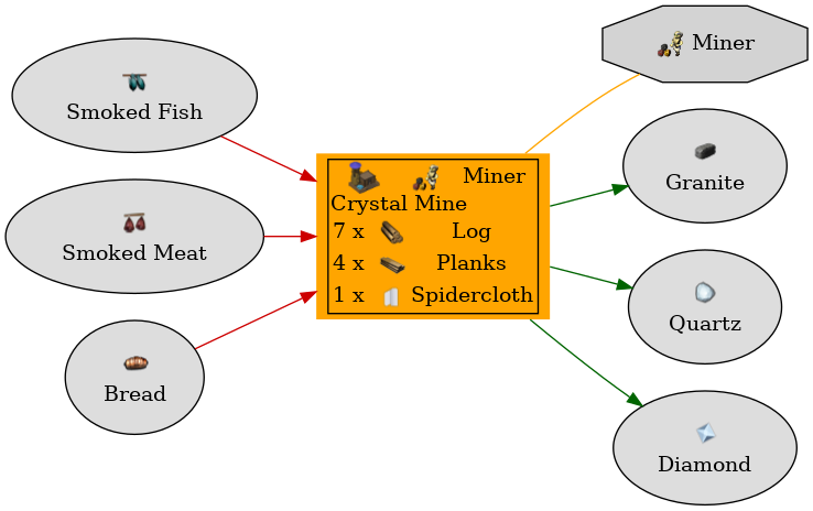 Graph for Crystal Mine