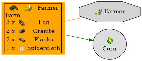 Graph for Farm