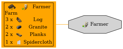 Graph for Farmer