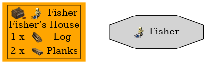 Graph for Fisher
