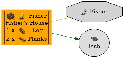 Graph for Fisher's House