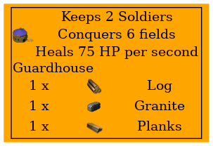 Graph for Guardhouse