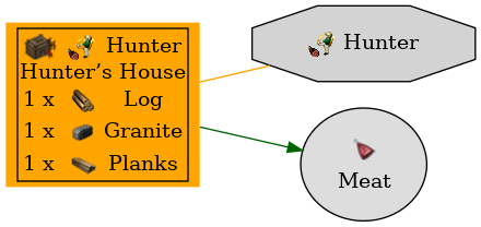 Graph for Hunter's House