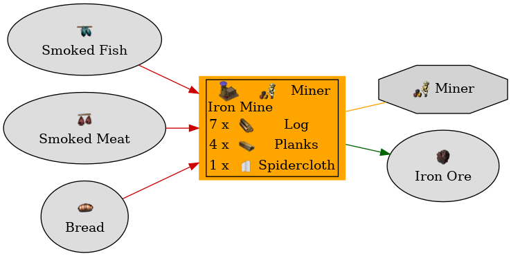 Graph for Iron Mine