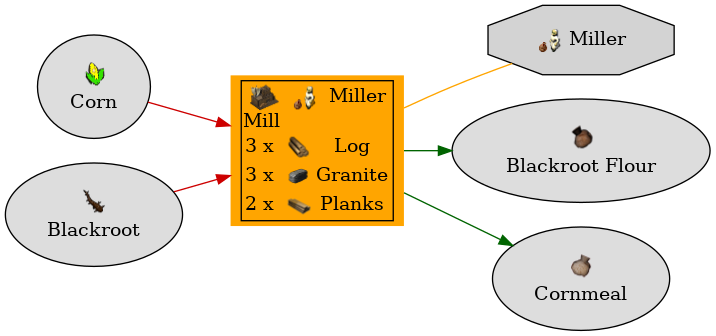 Graph for Mill