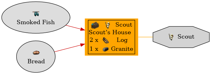 Graph for Scout's House