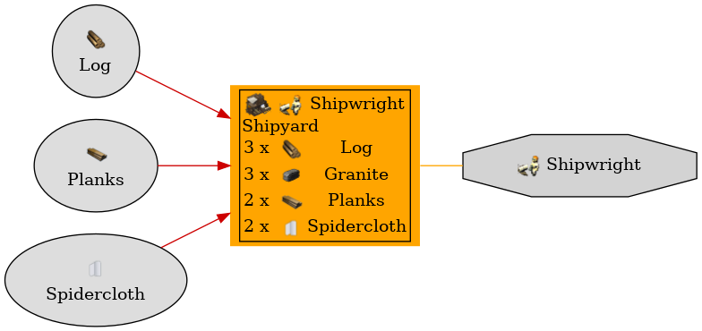 Graph for Shipyard