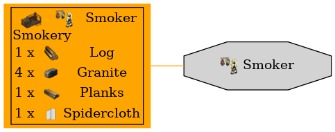 Graph for Smoker
