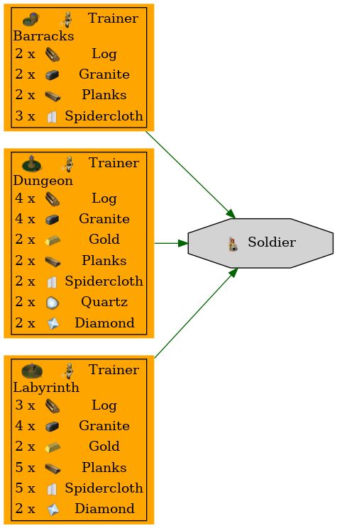 Graph for Soldier