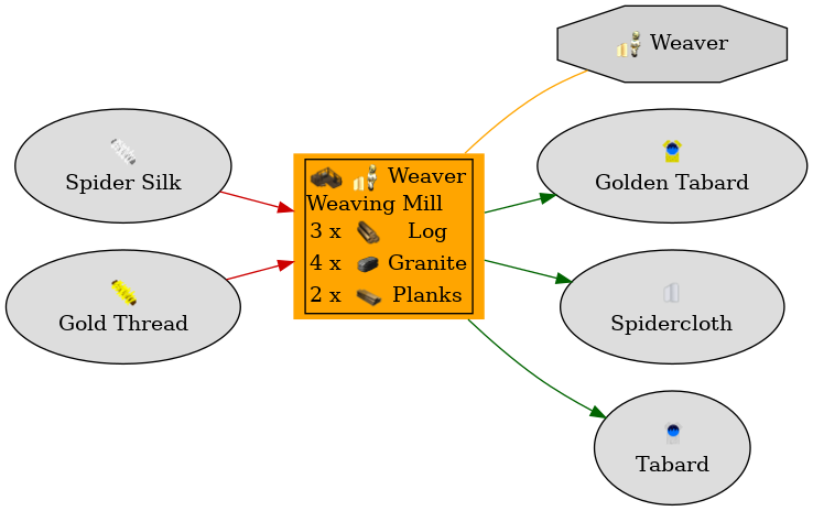 Graph for Weaving Mill