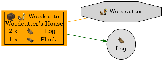 Graph for Woodcutter's House