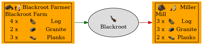 Graph for Blackroot