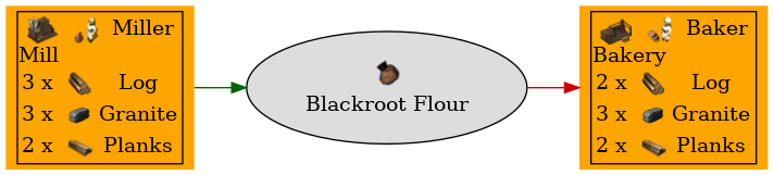 Graph for Blackroot Flour