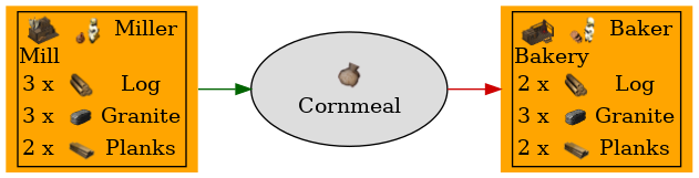 Graph for Cornmeal