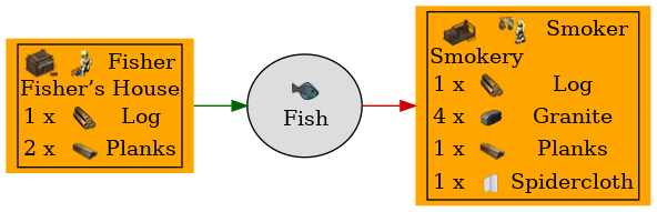 Graph for Fish
