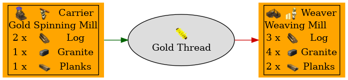 Graph for Gold Thread