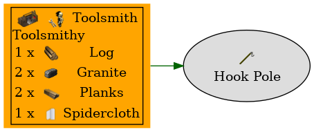 Graph for Hook Pole