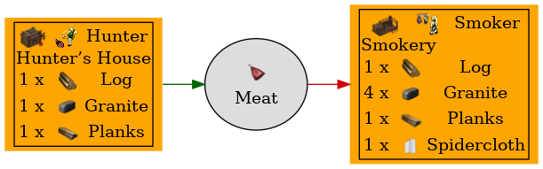 Graph for Meat