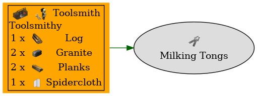 Graph for Milking Tongs