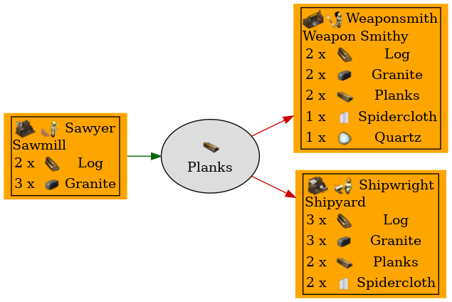 Graph for Planks