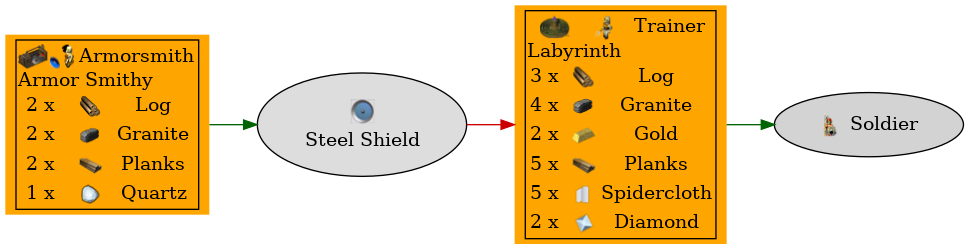 Graph for Steel Shield