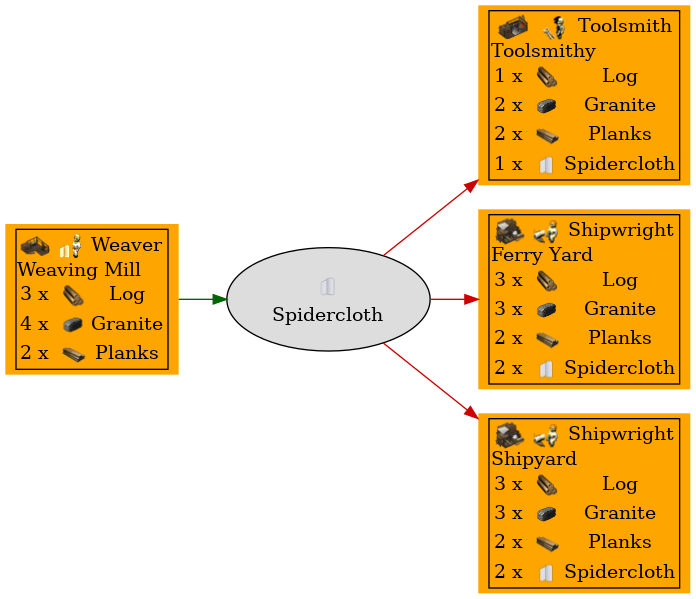 Graph for Spidercloth