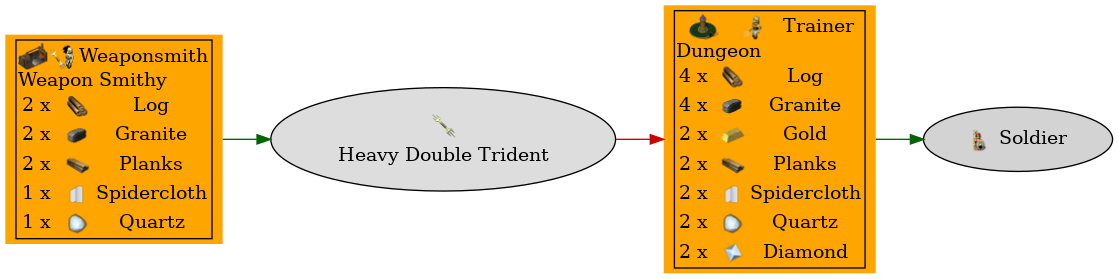 Graph for Heavy Double Trident