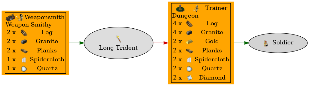 Graph for Long Trident
