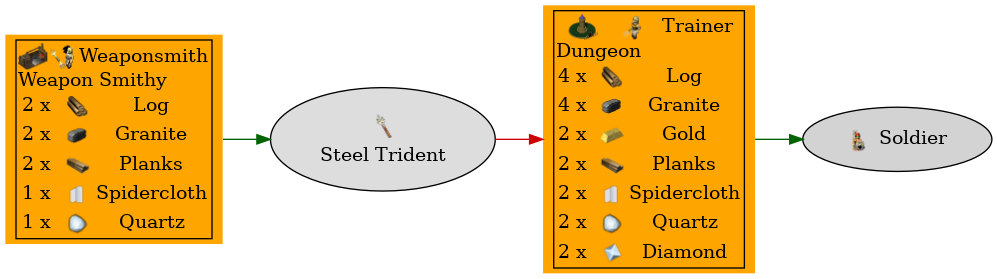 Graph for Steel Trident