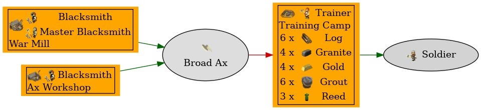 Graph for Broad Ax