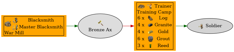 Graph for Bronze Ax