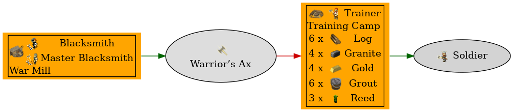 Graph for Warrior's Ax