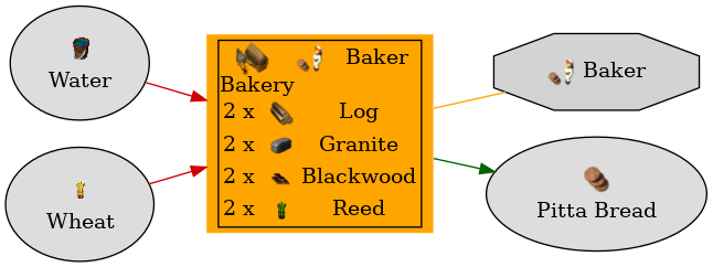 Graph for Bakery