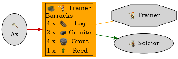 Graph for Barracks