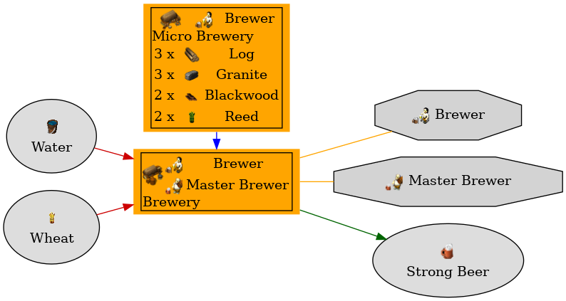 Graph for Brewery