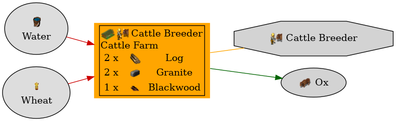 Graph for Cattle Farm