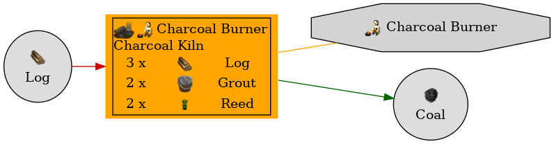 Graph for Charcoal Kiln
