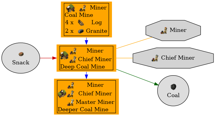 Graph for Deep Coal Mine