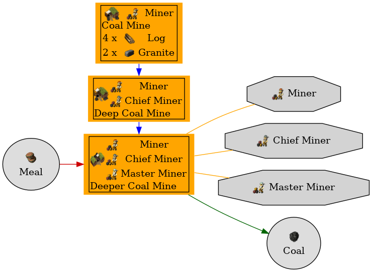 Graph for Deeper Coal Mine