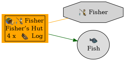 Graph for Fisher's Hut