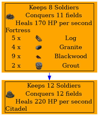 Graph for Fortress