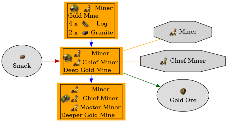 Graph for Deep Gold Mine