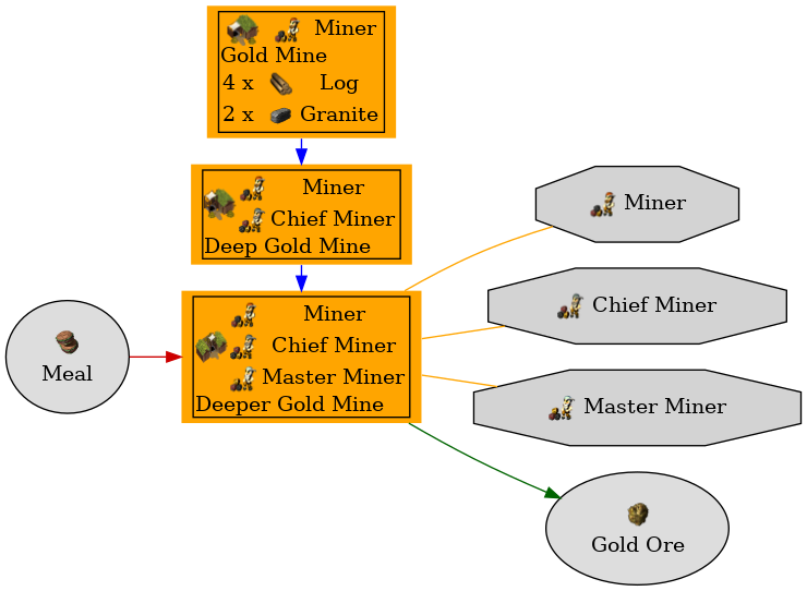Graph for Deeper Gold Mine
