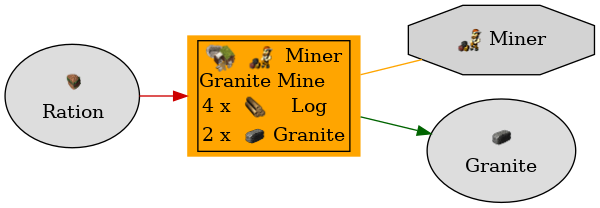 Graph for Granite Mine