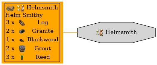 Graph for Helmsmith