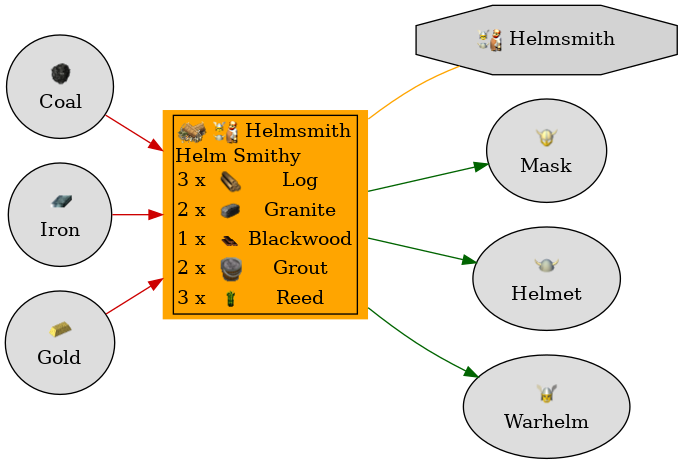 Graph for Helm Smithy