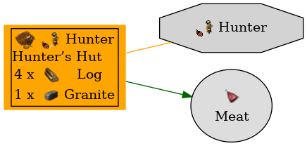Graph for Hunter's Hut
