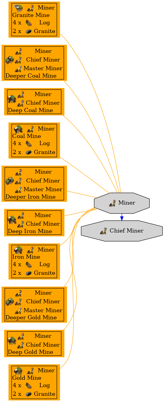 Graph for Miner