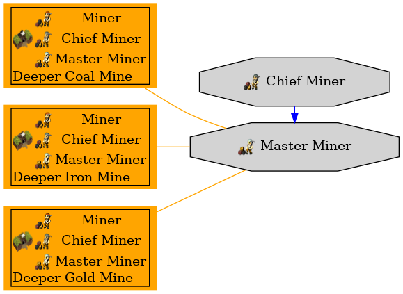 Graph for Master Miner